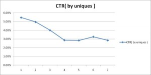 Click-Through-Rate-Chart
